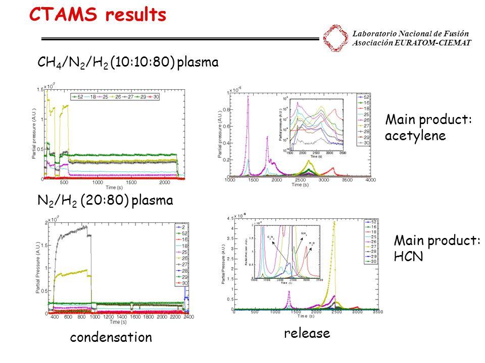 Laboratorio Nacional de Fusión Asociación EURATOM-CIEMAT CTAMS results CH 4 /N 2 /H 2 (10:10:80) plasma N 2 /H 2 (20:80) plasma condensation release Main product: acetylene Main product: acetylene Main product: HCN Main product: HCN