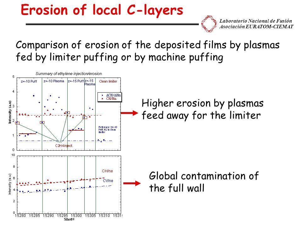 Laboratorio Nacional de Fusión Asociación EURATOM-CIEMAT C-studies (future-2007) CD,C 2, He beam emission (pulsed) -Chemical sputtering of doped graphite (metal carbides) (in collaboration C.