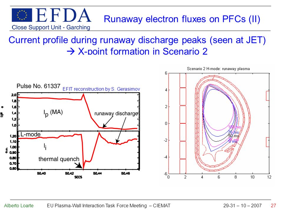 Alberto Loarte EU Plasma-Wall Interaction Task Force Meeting – CIEMAT 29-31 – 10 – 2007 27 Current profile during runaway discharge peaks (seen at JET