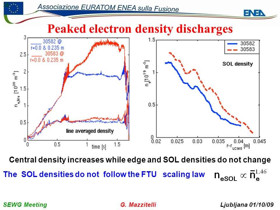SEWG Meeting G. Mazzitelli Ljubljana 01/10/09 28 Peaked electron density discharges The SOL densities do not follow the FTU scaling law Central densit