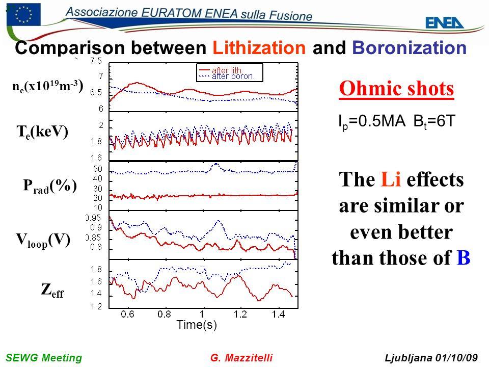 SEWG Meeting G. Mazzitelli Ljubljana 01/10/09 37 Ohmic shots I p =0.5MA B t =6T The Li effects are similar or even better than those of B Comparison b