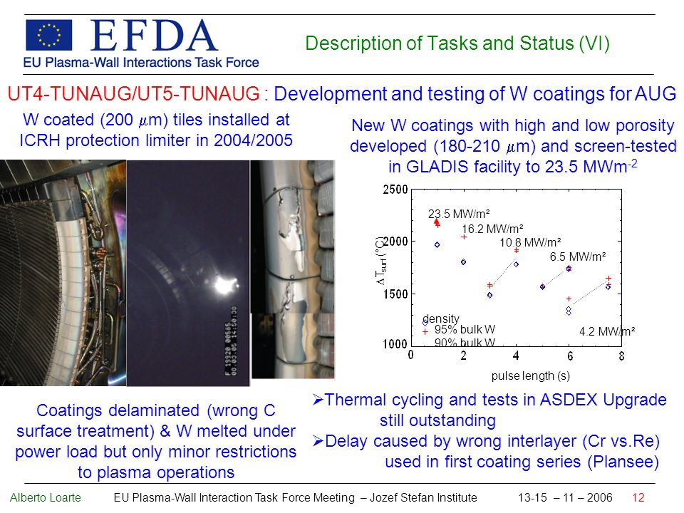 Alberto Loarte EU Plasma-Wall Interaction Task Force Meeting – Jozef Stefan Institute 13-15 – 11 – 2006 12 Description of Tasks and Status (VI) UT4-TUNAUG/UT5-TUNAUG : Development and testing of W coatings for AUG W coated (200 m) tiles installed at ICRH protection limiter in 2004/2005 Thermal cycling and tests in ASDEX Upgrade still outstanding Delay caused by wrong interlayer (Cr vs.Re) used in first coating series (Plansee) Coatings delaminated (wrong C surface treatment) & W melted under power load but only minor restrictions to plasma operations New W coatings with high and low porosity developed (180-210 m) and screen-tested in GLADIS facility to 23.5 MWm -2 16.2 MW/m² 6.5 MW/m² 10.8 MW/m² 4.2 MW/m² 23.5 MW/m² density 95% bulk W 90% bulk W pulse length (s) T surf (°C)