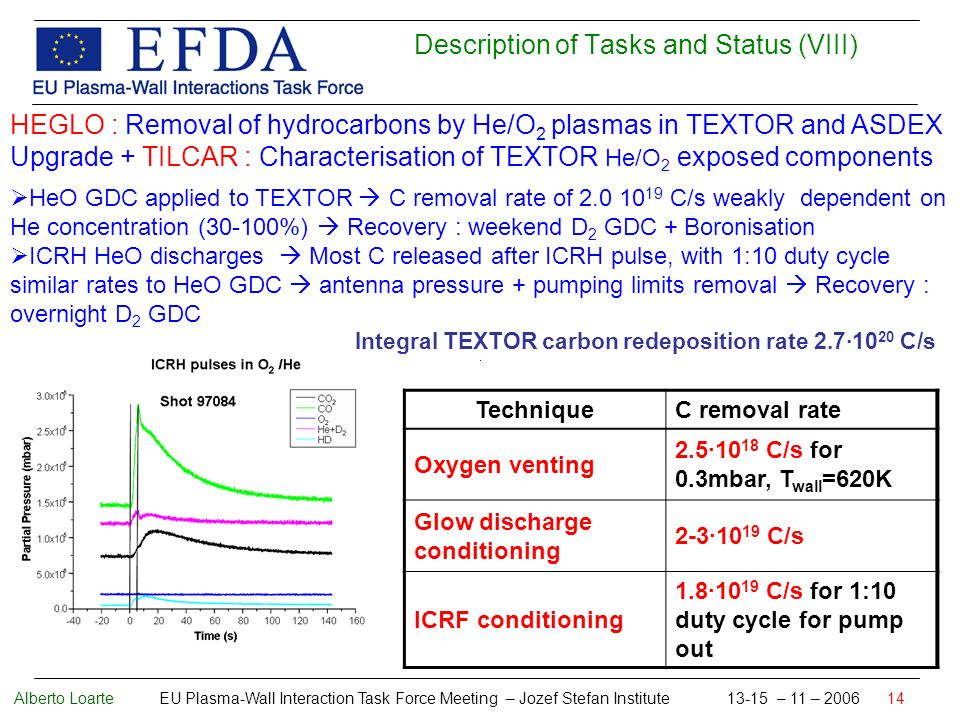 Alberto Loarte EU Plasma-Wall Interaction Task Force Meeting – Jozef Stefan Institute 13-15 – 11 – 2006 14 Description of Tasks and Status (VIII) HEGLO : Removal of hydrocarbons by He/O 2 plasmas in TEXTOR and ASDEX Upgrade + TILCAR : Characterisation of TEXTOR He/O 2 exposed components HeO GDC applied to TEXTOR C removal rate of 2.0 10 19 C/s weakly dependent on He concentration (30-100%) Recovery : weekend D 2 GDC + Boronisation ICRH HeO discharges Most C released after ICRH pulse, with 1:10 duty cycle similar rates to HeO GDC antenna pressure + pumping limits removal Recovery : overnight D 2 GDC TechniqueC removal rate Oxygen venting 2.5·10 18 C/s for 0.3mbar, T wall =620K Glow discharge conditioning 2-3·10 19 C/s ICRF conditioning 1.8·10 19 C/s for 1:10 duty cycle for pump out Integral TEXTOR carbon redeposition rate 2.7·10 20 C/s