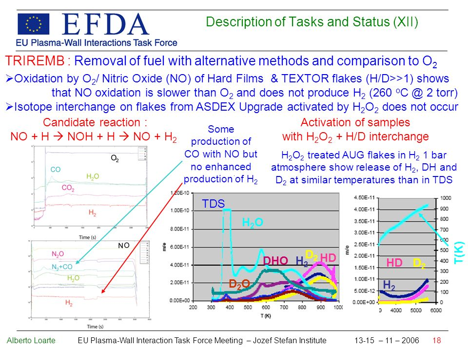 Alberto Loarte EU Plasma-Wall Interaction Task Force Meeting – Jozef Stefan Institute 13-15 – 11 – 2006 18 Description of Tasks and Status (XII) TRIREMB : Removal of fuel with alternative methods and comparison to O 2 Oxidation by O 2 / Nitric Oxide (NO) of Hard Films & TEXTOR flakes (H/D>>1) shows that NO oxidation is slower than O 2 and does not produce H 2 (260 o C @ 2 torr) Isotope interchange on flakes from ASDEX Upgrade activated by H 2 O 2 does not occur Activation of samples with H 2 O 2 + H/D interchange Candidate reaction : NO + H NOH + H NO + H 2 Some production of CO with NO but no enhanced production of H 2 H 2 O 2 treated AUG flakes in H 2 1 bar atmosphere show release of H 2, DH and D 2 at similar temperatures than in TDS H2OH2O H2H2 D2D2 DHO D2OD2O HD TDS T(K) HDD2D2 H2H2