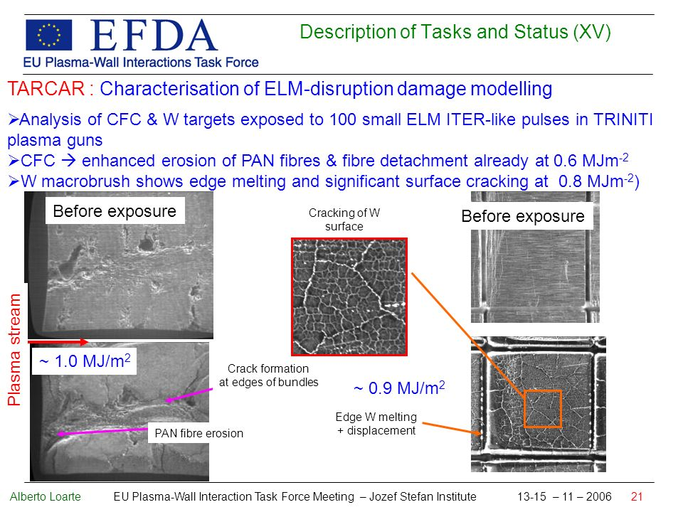 Alberto Loarte EU Plasma-Wall Interaction Task Force Meeting – Jozef Stefan Institute 13-15 – 11 – 2006 21 Description of Tasks and Status (XV) TARCAR : Characterisation of ELM-disruption damage modelling Analysis of CFC & W targets exposed to 100 small ELM ITER-like pulses in TRINITI plasma guns CFC enhanced erosion of PAN fibres & fibre detachment already at 0.6 MJm -2 W macrobrush shows edge melting and significant surface cracking at 0.8 MJm -2 ) Before exposure Crack formation at edges of bundles PAN fibre erosion ~ 1.0 MJ/m 2 Plasma stream Before exposure ~ 0.9 MJ/m 2 Edge W melting + displacement Cracking of W surface