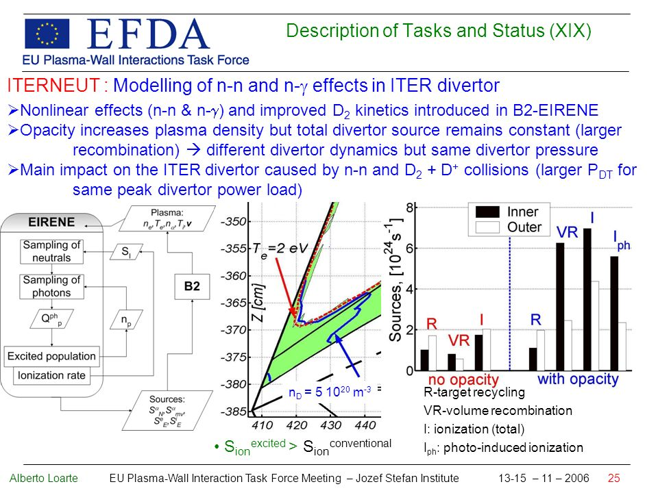Alberto Loarte EU Plasma-Wall Interaction Task Force Meeting – Jozef Stefan Institute 13-15 – 11 – 2006 25 Description of Tasks and Status (XIX) ITERNEUT : Modelling of n-n and n- effects in ITER divertor Nonlinear effects (n-n & n- ) and improved D 2 kinetics introduced in B2-EIRENE Opacity increases plasma density but total divertor source remains constant (larger recombination) different divertor dynamics but same divertor pressure Main impact on the ITER divertor caused by n-n and D 2 + D + collisions (larger P DT for same peak divertor power load) S ion excited > S ion conventional n D = 5 10 20 m -3 R-target recycling VR-volume recombination I: ionization (total) I ph : photo-induced ionization