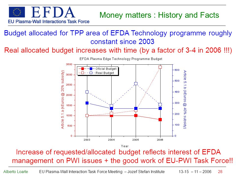 Alberto Loarte EU Plasma-Wall Interaction Task Force Meeting – Jozef Stefan Institute 13-15 – 11 – 2006 28 Money matters : History and Facts Budget allocated for TPP area of EFDA Technology programme roughly constant since 2003 Real allocated budget increases with time (by a factor of 3-4 in 2006 !!!) Increase of requested/allocated budget reflects interest of EFDA management on PWI issues + the good work of EU-PWI Task Force!!