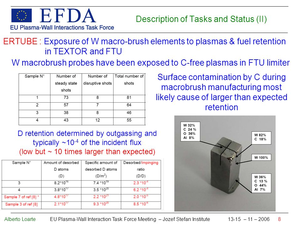 Alberto Loarte EU Plasma-Wall Interaction Task Force Meeting – Jozef Stefan Institute 13-15 – 11 – 2006 8 Description of Tasks and Status (II) ERTUBE : Exposure of W macro-brush elements to plasmas & fuel retention in TEXTOR and FTU W macrobrush probes have been exposed to C-free plasmas in FTU limiter Surface contamination by C during macrobrush manufacturing most likely cause of larger than expected retention D retention determined by outgassing and typically ~10 -4 of the incident flux (low but ~ 10 times larger than expected)