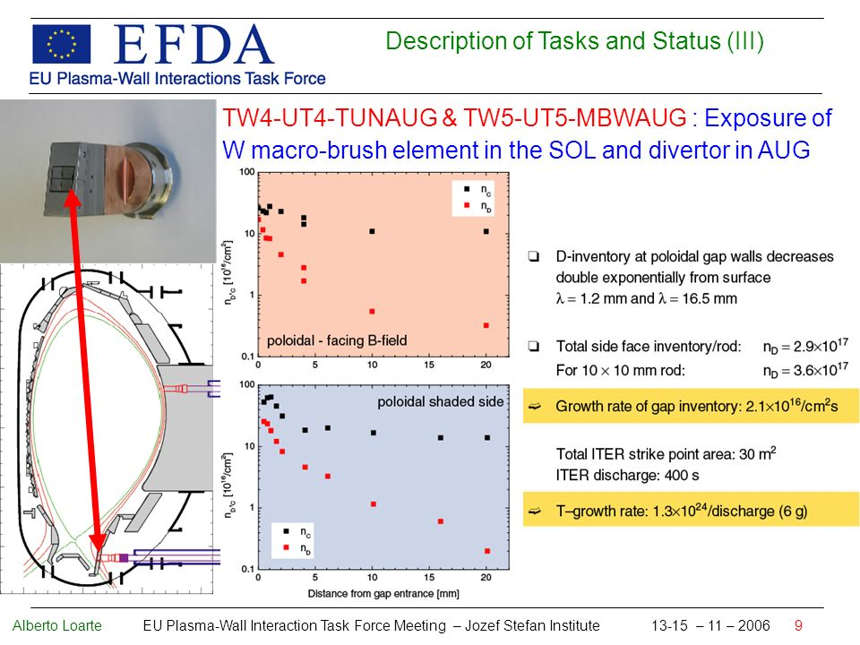 Alberto Loarte EU Plasma-Wall Interaction Task Force Meeting – Jozef Stefan Institute 13-15 – 11 – 2006 9 Description of Tasks and Status (III) TW4-UT4-TUNAUG & TW5-UT5-MBWAUG : Exposure of W macro-brush element in the SOL and divertor in AUG