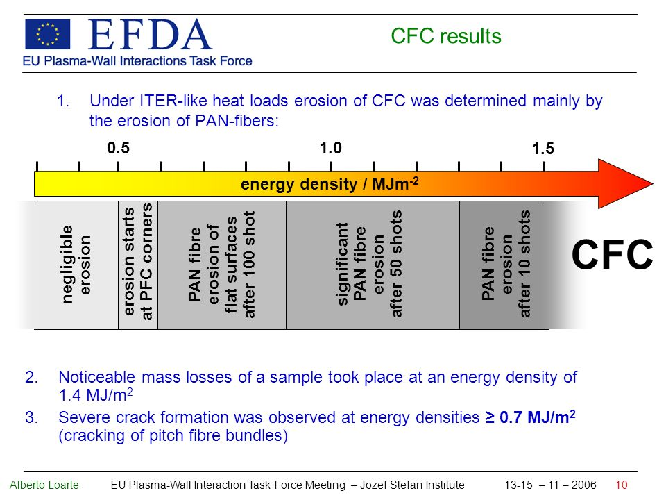 Alberto Loarte EU Plasma-Wall Interaction Task Force Meeting – Jozef Stefan Institute 13-15 – 11 – 2006 10 1.Under ITER-like heat loads erosion of CFC was determined mainly by the erosion of PAN-fibers: 2.Noticeable mass losses of a sample took place at an energy density of 1.4 MJ/m 2 3.Severe crack formation was observed at energy densities 0.7 MJ/m 2 (cracking of pitch fibre bundles) energy density / MJm -2 0.51.0 1.5 negligible erosion erosion starts at PFC corners PAN fibre erosion of flat surfaces after 100 shot significant PAN fibre erosion after 50 shots PAN fibre erosion after 10 shots CFC CFC results