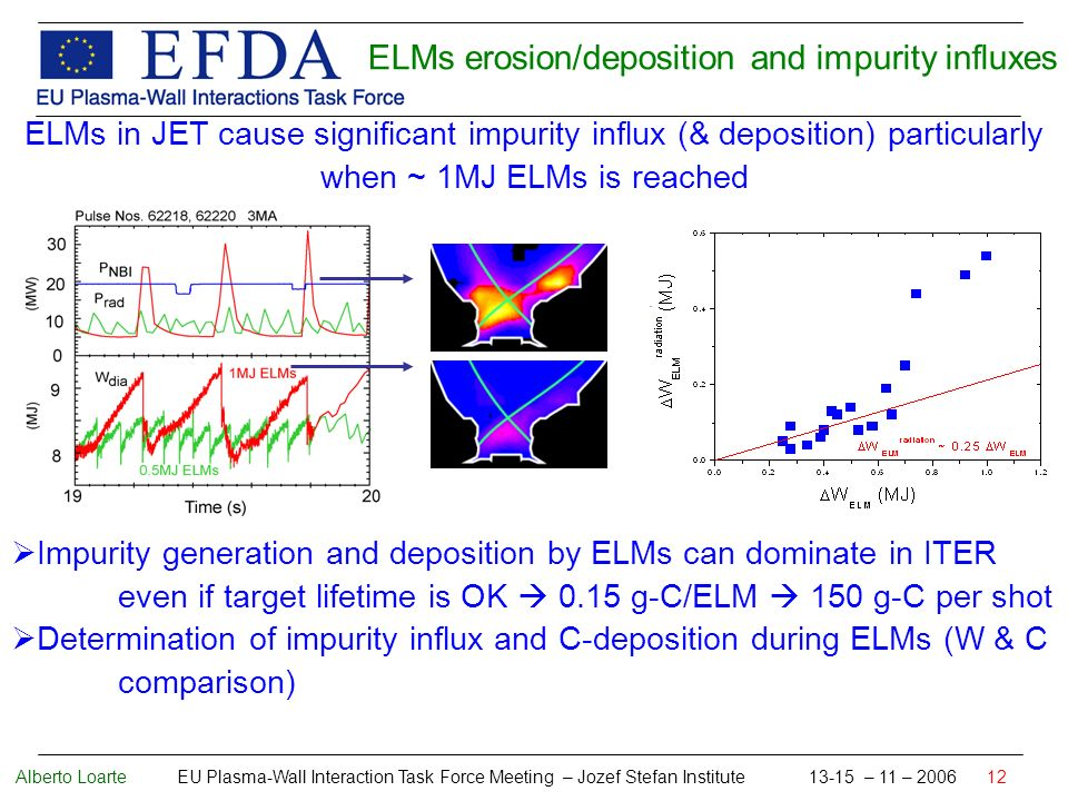 Alberto Loarte EU Plasma-Wall Interaction Task Force Meeting – Jozef Stefan Institute 13-15 – 11 – 2006 12 ELMs in JET cause significant impurity influx (& deposition) particularly when ~ 1MJ ELMs is reached Impurity generation and deposition by ELMs can dominate in ITER even if target lifetime is OK 0.15 g-C/ELM 150 g-C per shot Determination of impurity influx and C-deposition during ELMs (W & C comparison) ELMs erosion/deposition and impurity influxes