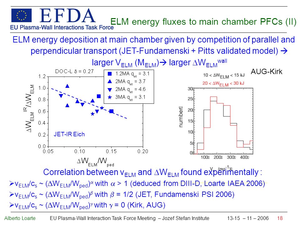 Alberto Loarte EU Plasma-Wall Interaction Task Force Meeting – Jozef Stefan Institute 13-15 – 11 – 2006 18 JET-IR Eich ELM energy deposition at main chamber given by competition of parallel and perpendicular transport (JET-Fundamenski + Pitts validated model) larger V ELM (M ELM ) larger W ELM wall ELM energy fluxes to main chamber PFCs (II) AUG-Kirk Correlation between v ELM and W ELM found experimentally : v ELM /c s ~ ( W ELM /W ped ) with > 1 (deduced from DIII-D, Loarte IAEA 2006) v ELM /c s ~ ( W ELM /W ped ) with = 1/2 (JET, Fundamenski PSI 2006) v ELM /c s ~ ( W ELM /W ped ) with = 0 (Kirk, AUG)