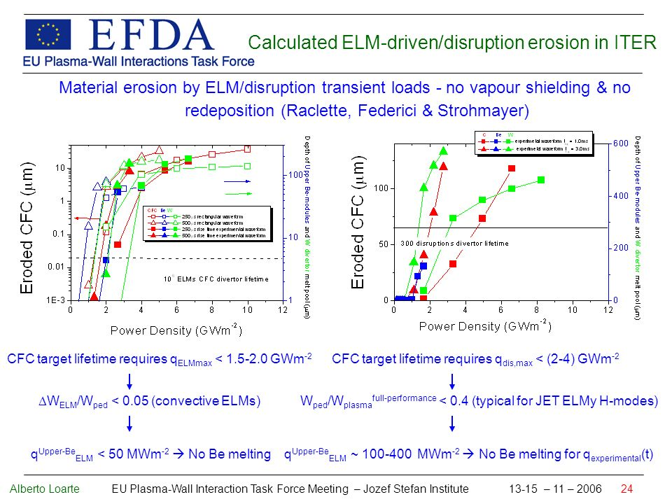 Alberto Loarte EU Plasma-Wall Interaction Task Force Meeting – Jozef Stefan Institute 13-15 – 11 – 2006 24 Material erosion by ELM/disruption transient loads - no vapour shielding & no redeposition (Raclette, Federici & Strohmayer) CFC target lifetime requires q ELMmax < 1.5-2.0 GWm -2 W ELM /W ped < 0.05 (convective ELMs) q Upper-Be ELM < 50 MWm -2 No Be melting Calculated ELM-driven/disruption erosion in ITER CFC target lifetime requires q dis,max < (2-4) GWm -2 W ped /W plasma full-performance < 0.4 (typical for JET ELMy H-modes) q Upper-Be ELM ~ 100-400 MWm -2 No Be melting for q experimental (t)