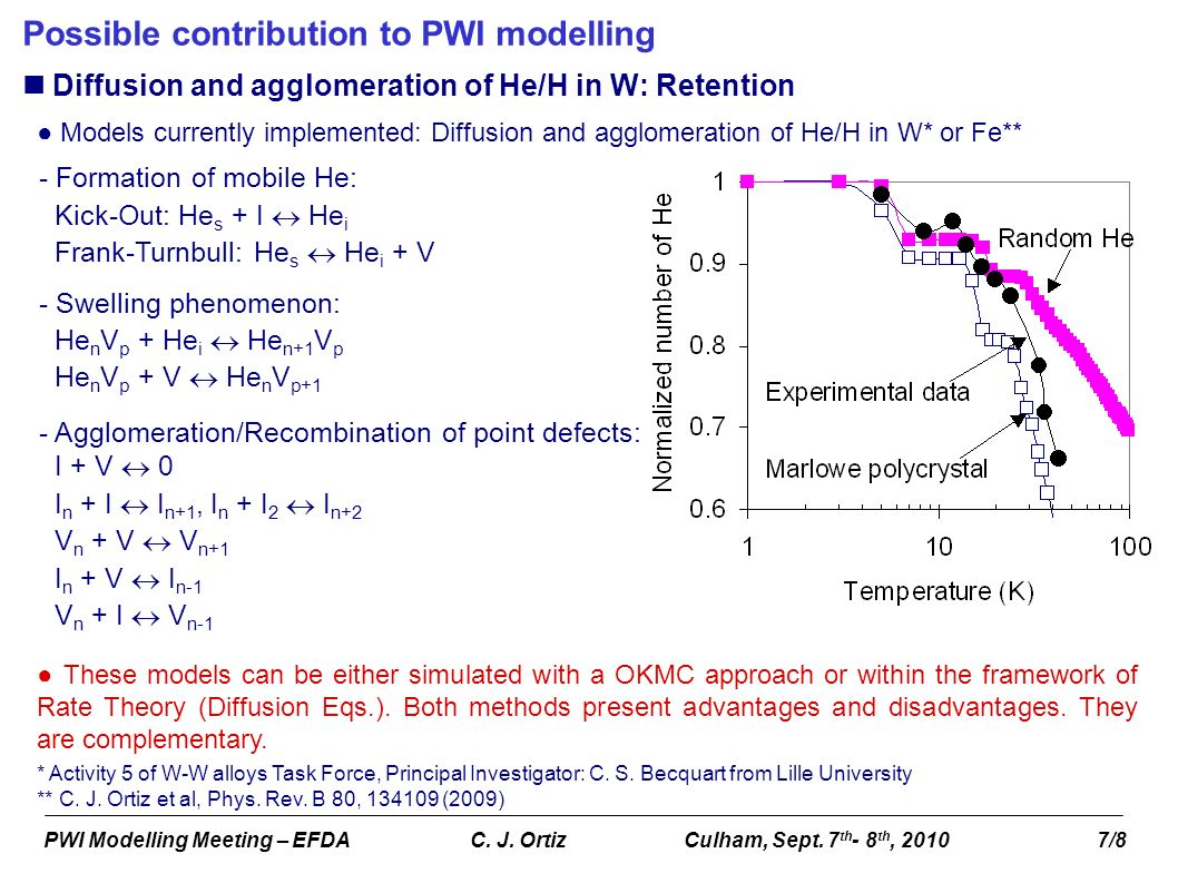 PWI Modelling Meeting – EFDA C. J. OrtizCulham, Sept. 7 th - 8 th, 2010 7/8 Possible contribution to PWI modelling Diffusion and agglomeration of He/H