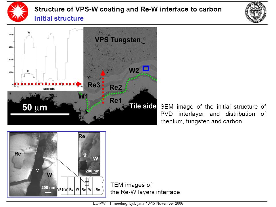 EU-PWI TF meeting, Ljubljana 13-15 November 2006 Structure of VPS-W coating and Re-W interface to carbon Initial structure SEM image of the initial structure of PVD interlayer and distribution of rhenium, tungsten and carbon TEM images of the Re-W layers interface