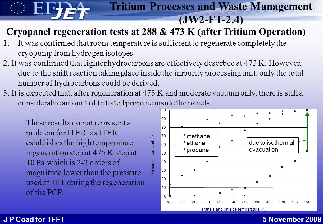 J P Coad for TFFT 5 November 2009 1.It was confirmed that room temperature is sufficient to regenerate completely the cryopump from hydrogen isotopes.