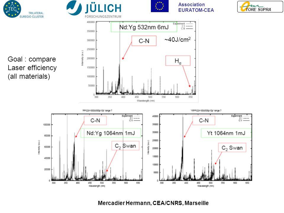 TORE SUPRA Association EURATOM-CEA Mercadier Hermann, CEA/CNRS, Marseille Goal : compare Laser efficiency (all materials) ~40J/cm 2