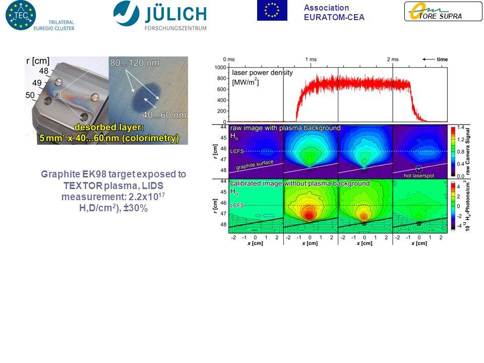 TORE SUPRA Association EURATOM-CEA Graphite EK98 target exposed to TEXTOR plasma, LIDS measurement: 2.2x10 17 H,D/cm 2 ), ±30%