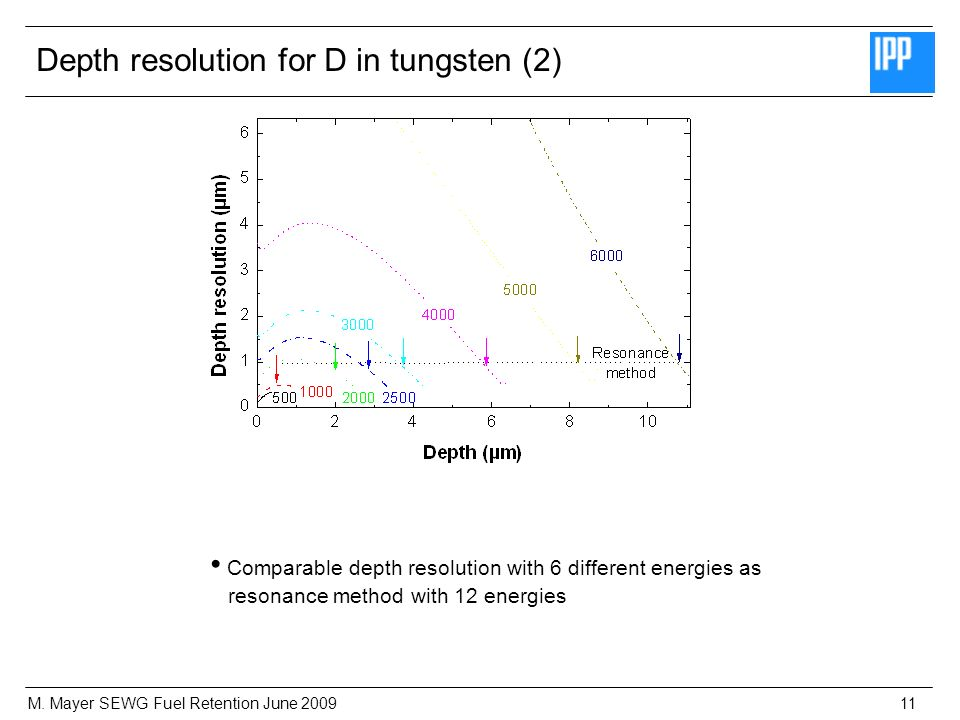 M. Mayer SEWG Fuel Retention June 200911 Depth resolution for D in tungsten (2) Comparable depth resolution with 6 different energies as resonance met