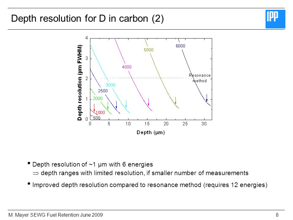 M. Mayer SEWG Fuel Retention June 20098 Depth resolution of ~1 µm with 6 energies depth ranges with limited resolution, if smaller number of measureme