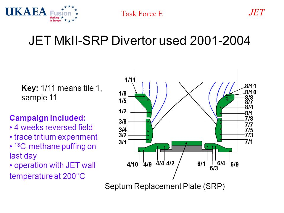 Task Force E JET JET MkII-SRP Divertor used 2001-2004 Key: 1/11 means tile 1, sample 11 Septum Replacement Plate (SRP) Campaign included: 4 weeks reve