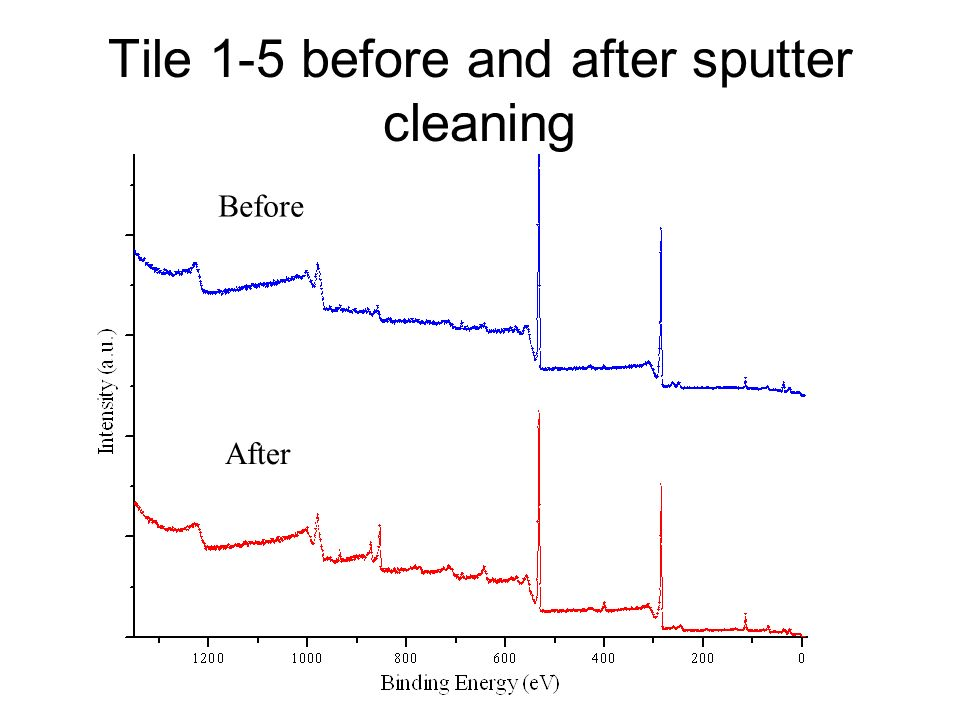 Tile 1-5 before and after sputter cleaning Before After