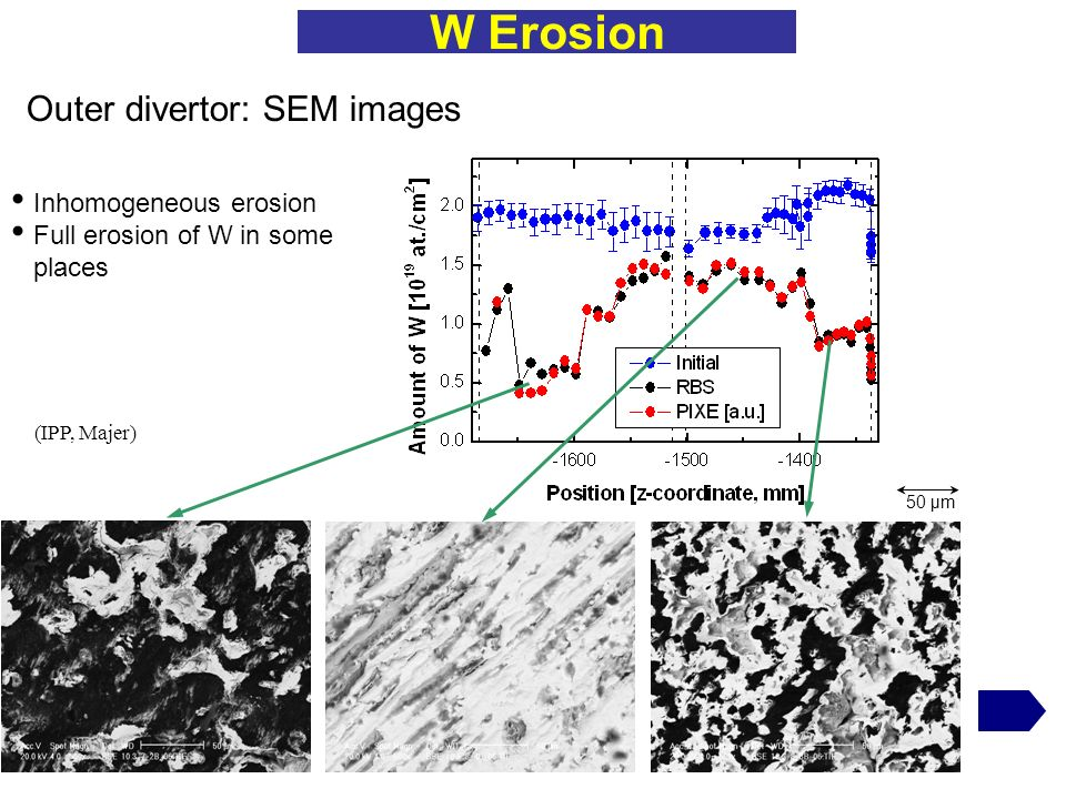W Erosion Outer divertor: SEM images 50 µm Inhomogeneous erosion Full erosion of W in some places (IPP, Majer)