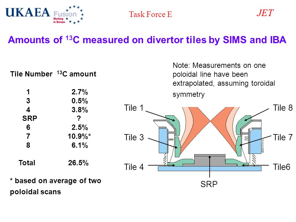 Task Force E JET Tile 1 Tile 3 Tile 4 Tile 8 Tile 7 Tile6 Amounts of 13 C measured on divertor tiles by SIMS and IBA Note: Measurements on one poloida