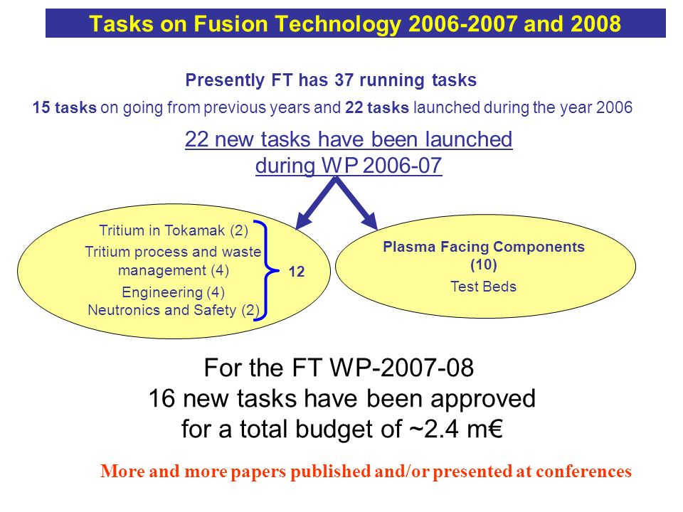 Tasks on Fusion Technology 2006-2007 and 2008 Plasma Facing Components (10) Test Beds Tritium in Tokamak (2) Tritium process and waste management (4)