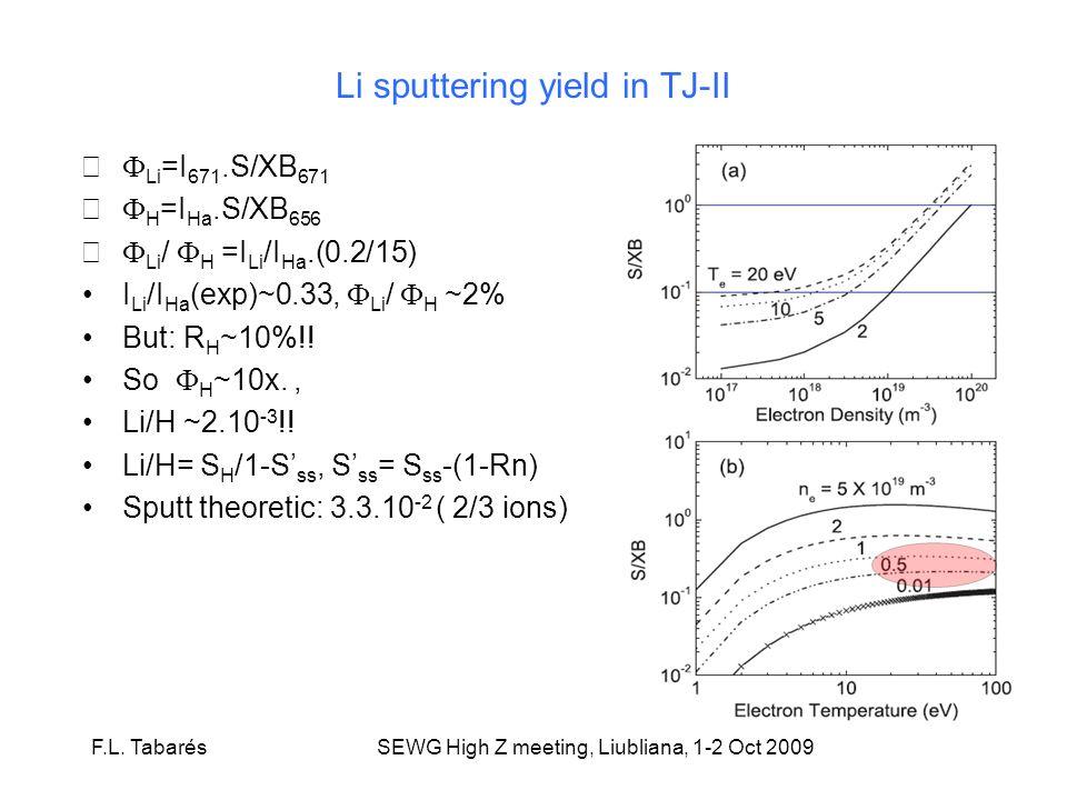 Li sputtering yield in TJ-II Li =I 671.S/XB 671 H =I Ha.S/XB 656 Li / H =I Li /I Ha.(0.2/15) I Li /I Ha (exp)~0.33, Li / H ~2% But: R H ~10%!.