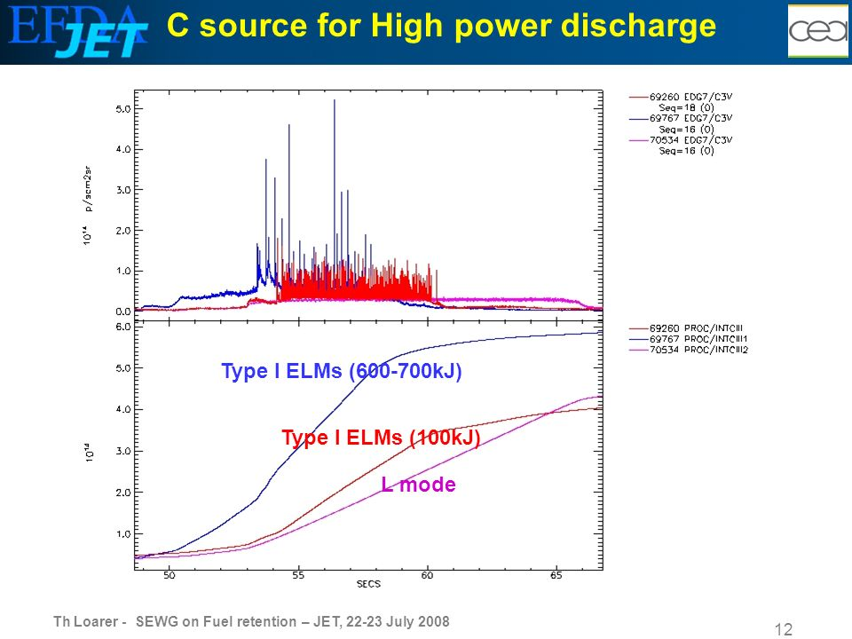 Th Loarer - SEWG on Fuel retention – JET, 22-23 July 2008 12 C source for High power discharge Type I ELMs (600-700kJ) L mode Type I ELMs (100kJ)