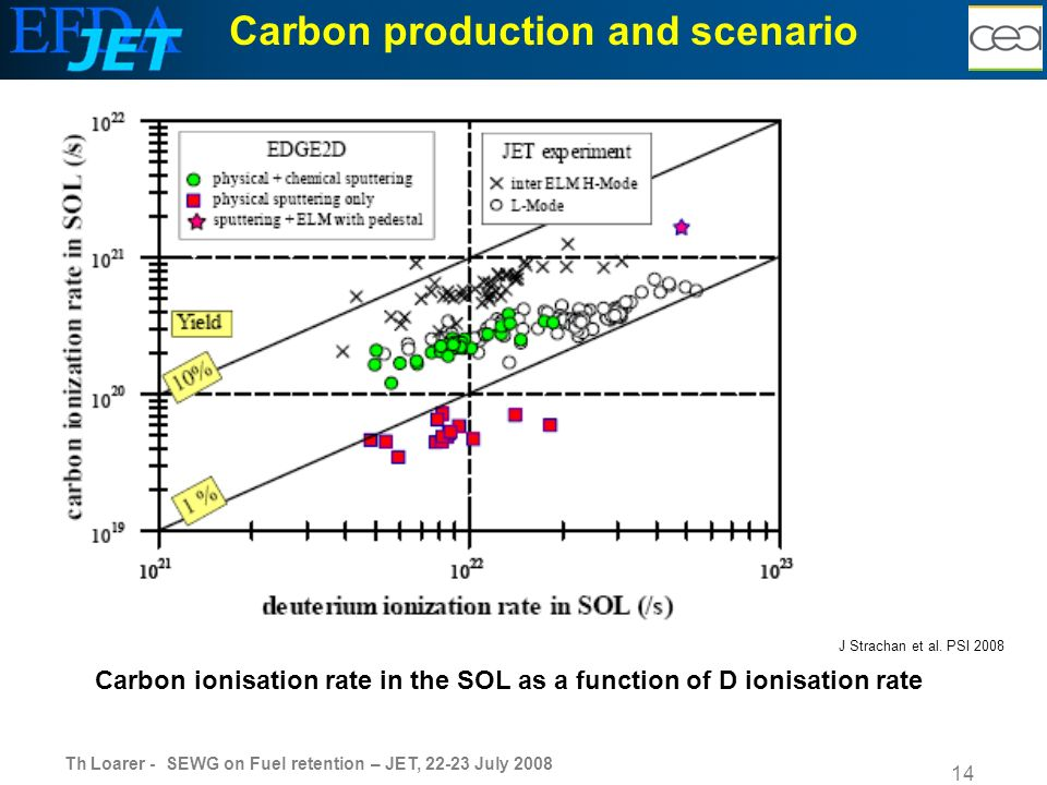 Th Loarer - SEWG on Fuel retention – JET, 22-23 July 2008 14 Carbon production and scenario J Strachan et al.