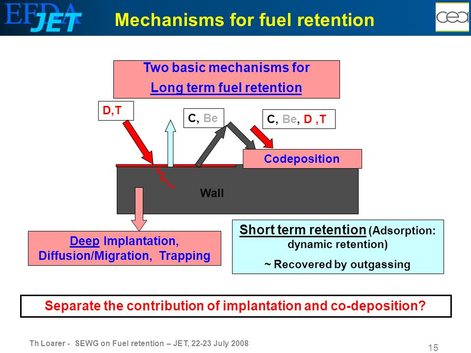 Th Loarer - SEWG on Fuel retention – JET, 22-23 July 2008 15 D,T Wall Mechanisms for fuel retention Two basic mechanisms for Long term fuel retention Deep Implantation, Diffusion/Migration, Trapping C, Be C, Be, D,T Codeposition Short term retention (Adsorption: dynamic retention) ~ Recovered by outgassing Separate the contribution of implantation and co-deposition?