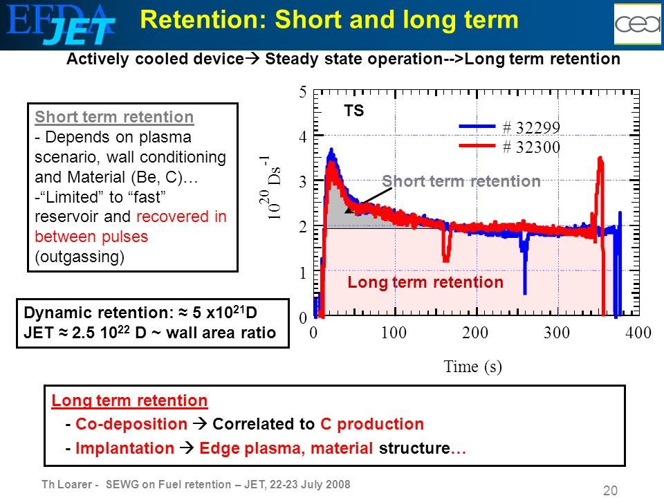 Th Loarer - SEWG on Fuel retention – JET, 22-23 July 2008 20 Retention: Short and long term Short term retention - Depends on plasma scenario, wall conditioning and Material (Be, C)… -Limited to fast reservoir and recovered in between pulses (outgassing) Actively cooled device Steady state operation-->Long term retention Long term retention - Co-deposition Correlated to C production - Implantation Edge plasma, material structure… Dynamic retention: 5 x10 21 D JET 2.5 10 22 D ~ wall area ratio