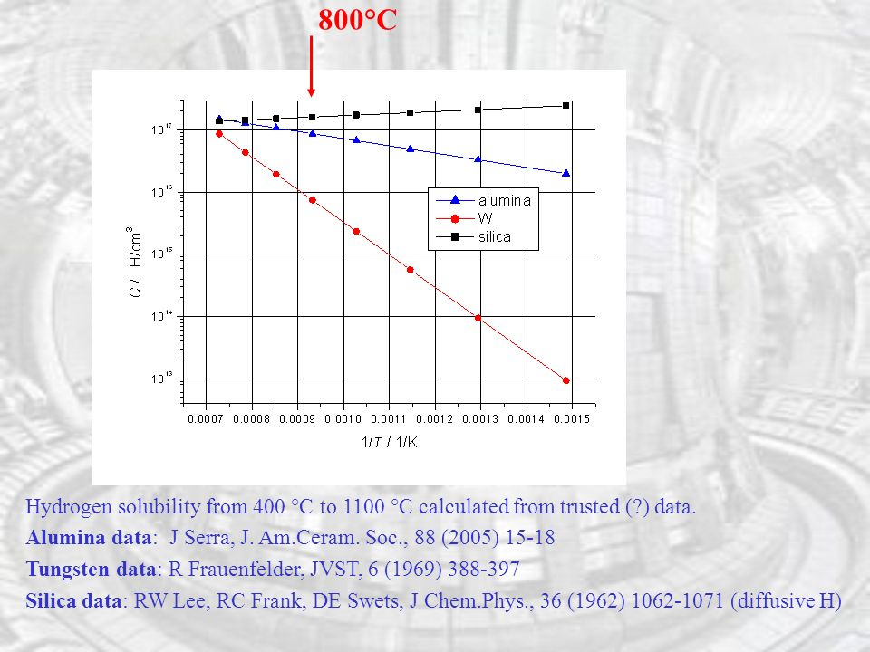 Hydrogen solubility from 400 °C to 1100 °C calculated from trusted ( ) data.