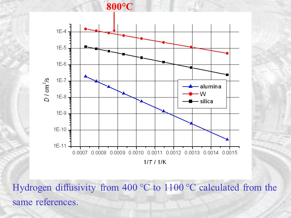 Hydrogen diffusivity from 400 °C to 1100 °C calculated from the same references. 800°C