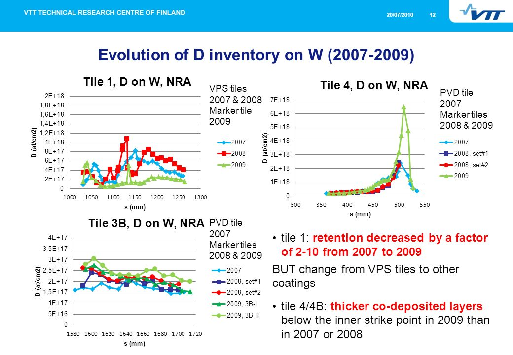 20/07/2010 12 Evolution of D inventory on W (2007-2009) tile 1: retention decreased by a factor of 2-10 from 2007 to 2009 BUT change from VPS tiles to