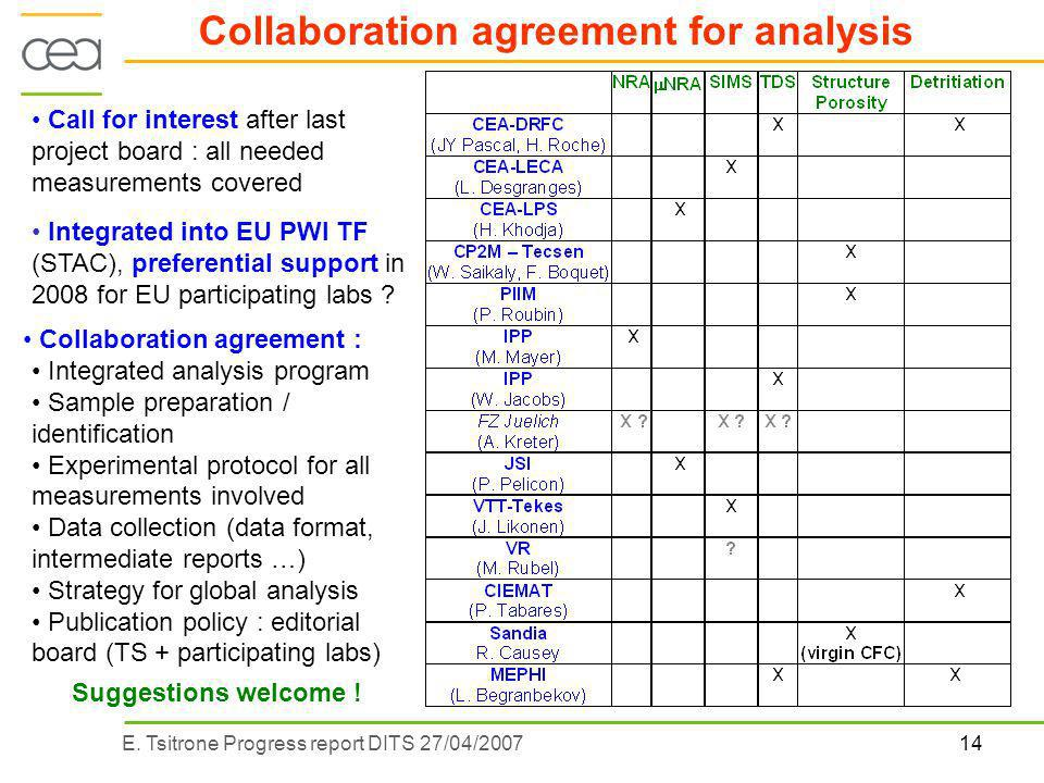 14E. Tsitrone Progress report DITS 27/04/2007 Collaboration agreement for analysis Integrated into EU PWI TF (STAC), preferential support in 2008 for