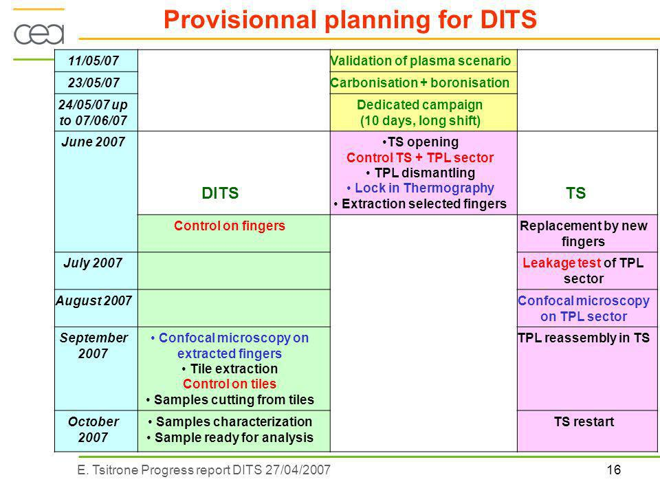16E. Tsitrone Progress report DITS 27/04/2007 Provisionnal planning for DITS 11/05/07Validation of plasma scenario 23/05/07Carbonisation + boronisatio