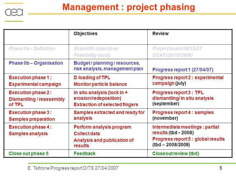 5E. Tsitrone Progress report DITS 27/04/2007 Management : project phasing ObjectivesReview Phase 0a – DefinitionScientific objectives Feasibility stud