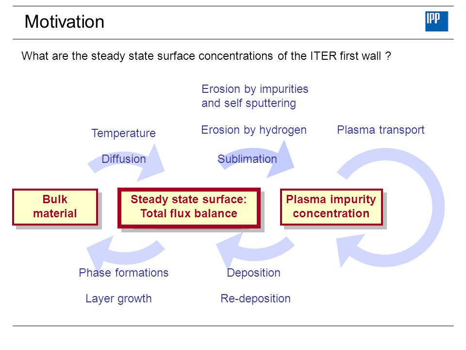 Motivation What are the steady state surface concentrations of the ITER first wall .
