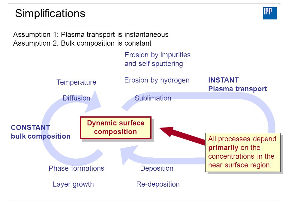 Simplifications Erosion by hydrogen Temperature Re-deposition Erosion by impurities and self sputtering Deposition INSTANT Plasma transport Sublimation Diffusion Phase formations Layer growth CONSTANT bulk composition Dynamic surface composition Dynamic surface composition Assumption 1: Plasma transport is instantaneous Assumption 2: Bulk composition is constant All processes depend primarily on the concentrations in the near surface region.