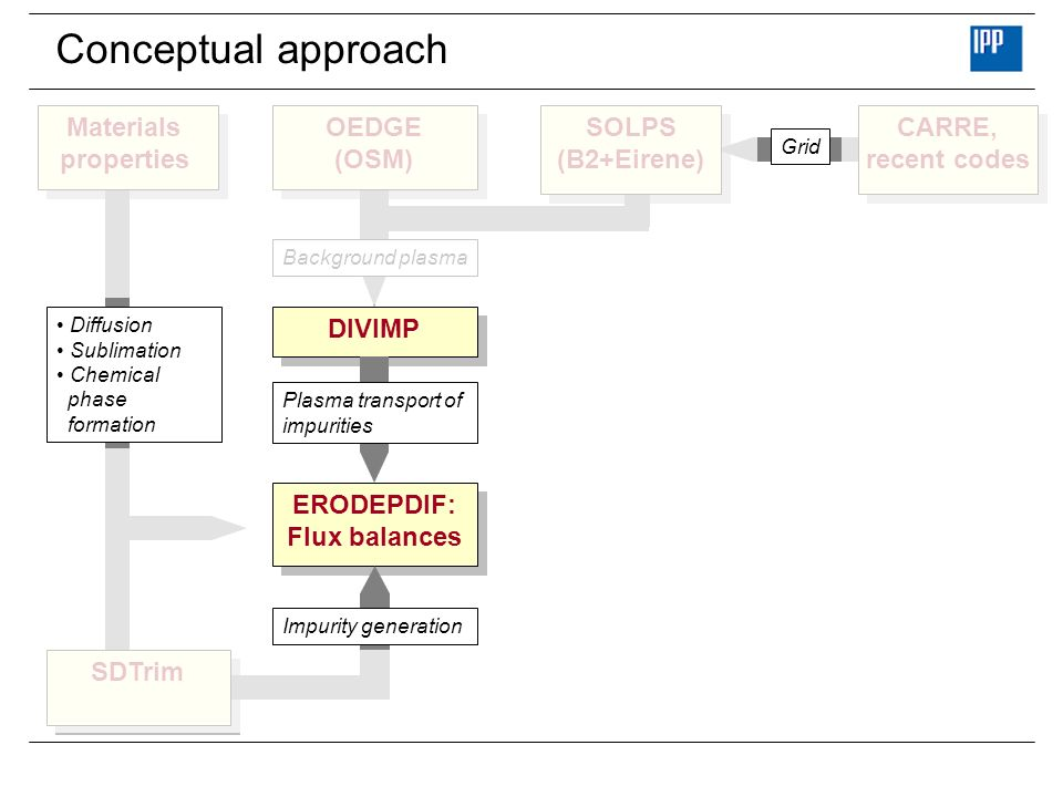 Conceptual approach DIVIMP Plasma transport of impurities ERODEPDIF: Flux balances ERODEPDIF: Flux balances Background plasma OEDGE (OSM) OEDGE (OSM) SOLPS (B2+Eirene) SOLPS (B2+Eirene) CARRE, recent codes CARRE, recent codes Grid Diffusion Sublimation Chemical phase formation Impurity generation SDTrim Materials properties Materials properties