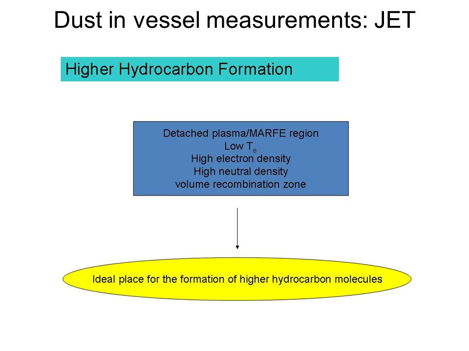 Dust in vessel measurements: JET (Hong, Murari, Loarer, Grisolia, et al)