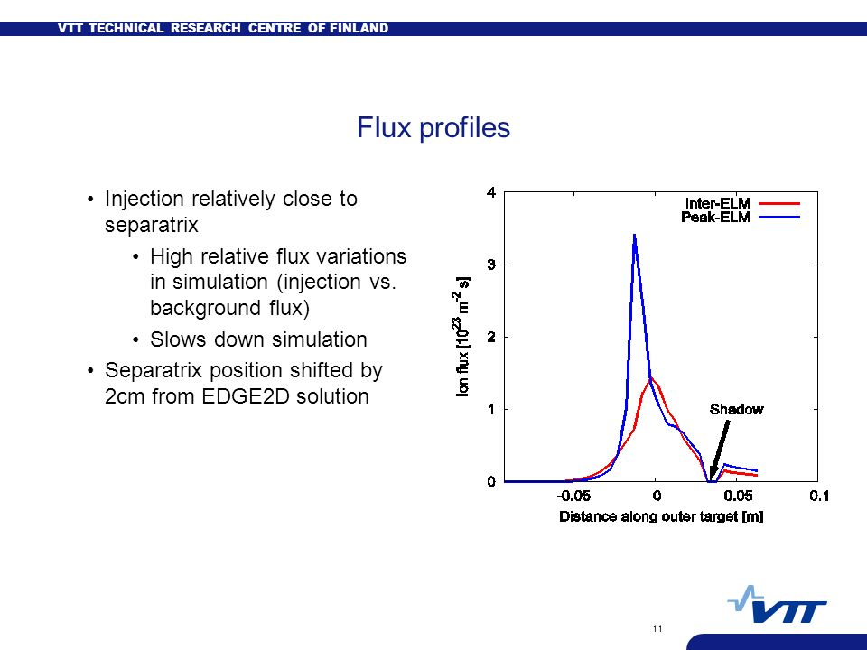 VTT TECHNICAL RESEARCH CENTRE OF FINLAND 11 Flux profiles Injection relatively close to separatrix High relative flux variations in simulation (injection vs.