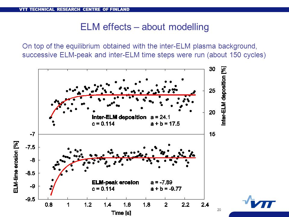 VTT TECHNICAL RESEARCH CENTRE OF FINLAND 20 ELM effects – about modelling On top of the equilibrium obtained with the inter-ELM plasma background, successive ELM-peak and inter-ELM time steps were run (about 150 cycles)