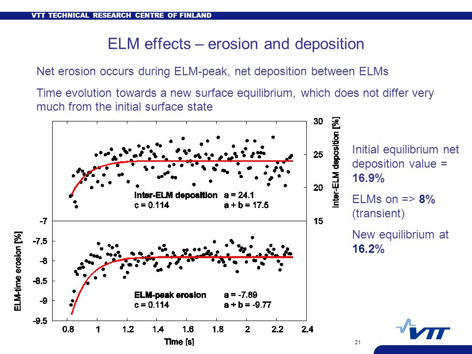 VTT TECHNICAL RESEARCH CENTRE OF FINLAND 21 ELM effects – erosion and deposition Net erosion occurs during ELM-peak, net deposition between ELMs Time evolution towards a new surface equilibrium, which does not differ very much from the initial surface state Initial equilibrium net deposition value = 16.9% ELMs on => 8% (transient) New equilibrium at 16.2%