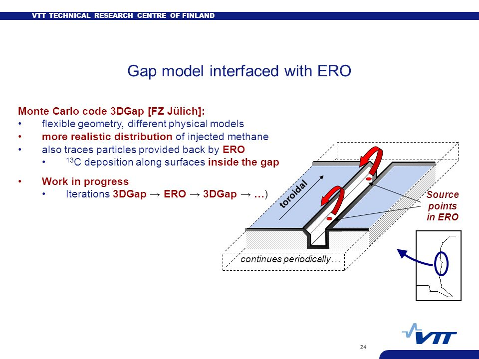 VTT TECHNICAL RESEARCH CENTRE OF FINLAND 24 Gap model interfaced with ERO Monte Carlo code 3DGap [FZ Jülich]: flexible geometry, different physical mo