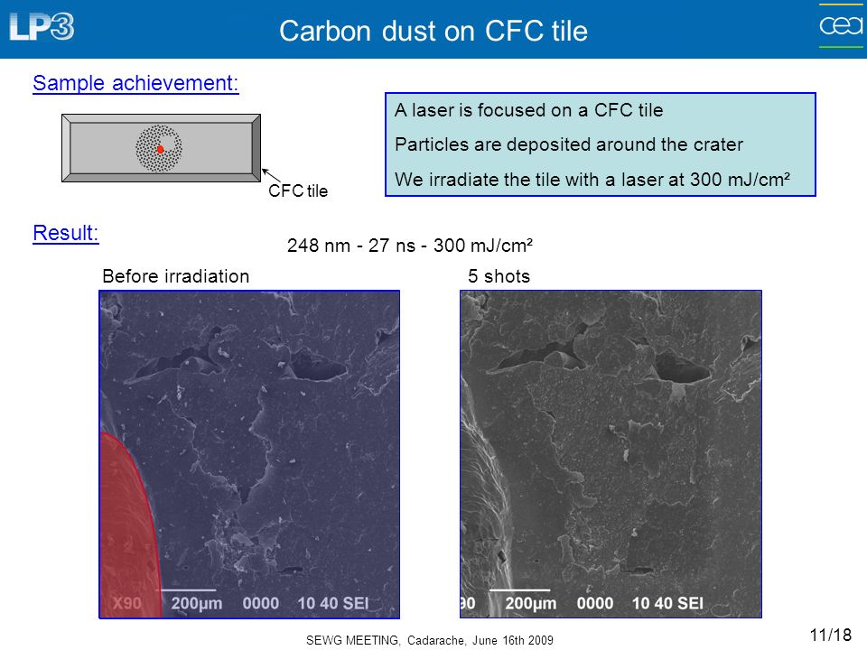 SEWG MEETING, Cadarache, June 16th 2009 11/18 Carbon dust on CFC tile 248 nm - 27 ns - 300 mJ/cm² Before irradiation 5 shots Sample achievement: Result: A laser is focused on a CFC tile Particles are deposited around the crater We irradiate the tile with a laser at 300 mJ/cm² CFC tile