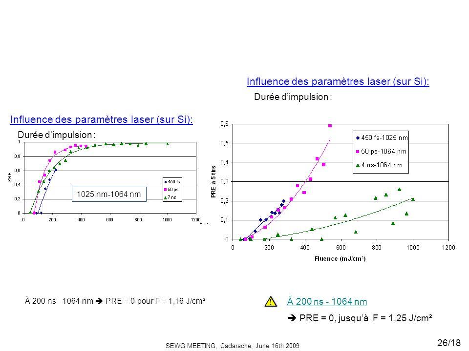 SEWG MEETING, Cadarache, June 16th 2009 26/18 Influence des paramètres laser (sur Si): Durée dimpulsion : À 200 ns - 1064 nm PRE = 0 pour F = 1,16 J/cm² 1025 nm-1064 nm Influence des paramètres laser (sur Si): Durée dimpulsion : À 200 ns - 1064 nm PRE = 0 À 200 ns - 1064 nm PRE = 0, jusquà F = 1,25 J/cm²